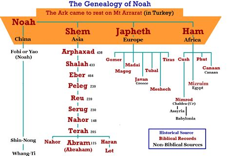 genealogy of joseph fisher and his descendants and of the allied families of farley farlee fetterman pitner reeder and shipman classic reprint books from babel to burial of joseph joseph of jacob