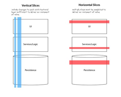 Vertical C Section Vs Horizontal by Horizontal Versus Vertical Integration In Healthcare