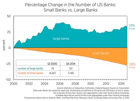 banks in the usa small banks by the numbers 2000 2014 mercatus
