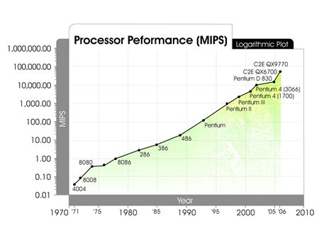processor bench mark processor performance mips kurzweilai
