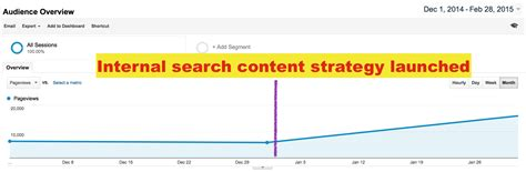 Search Services 5 Actionable Analytics Reports For Site Search