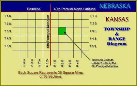 Earth Section Township Range by Early Settlement