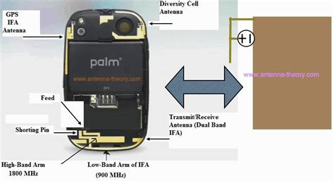 gps antennas  mobile phones