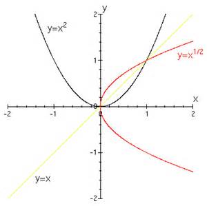 Sqrt 261 X2 Xy Y 2 Submited Images