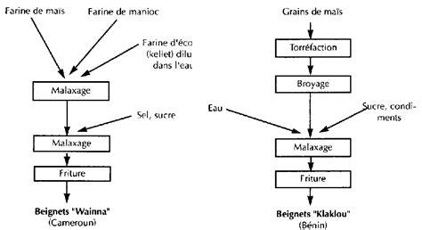 diagramme de fabrication des pates alimentaires production et valorisation du ma 239 s 224 l 233 chelon villageois