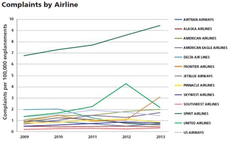 spirit airlines inc nasdaq save flyers complain about this airline the most benzinga