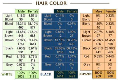 hair color by population human biological variation unsafe harbour