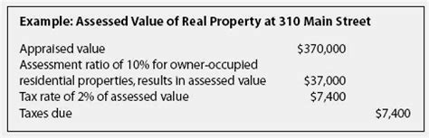 assessed value financial definition of assessed value