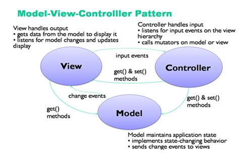 mvc layout hierarchy websolution4us web development company india web