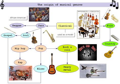 where did pop originated from the origin of musical genres cglearn it