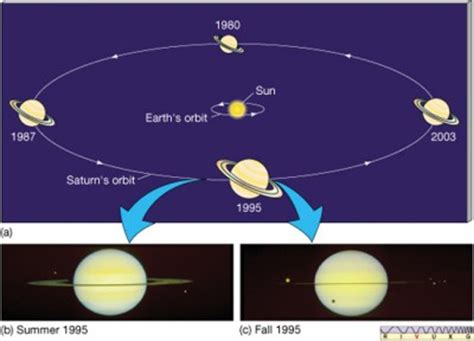 saturns axis saturn s axis pictures to pin on pinsdaddy