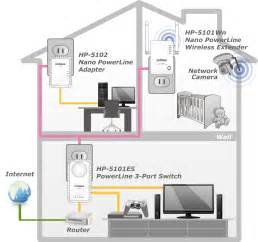 Home Wireless Network Design Diagram Edimax Powerline Av500 Av500 Nano Powerline Adapter