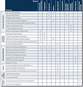 threat vulnerability risk assessment template databases vulnerabilities costs of data breaches and