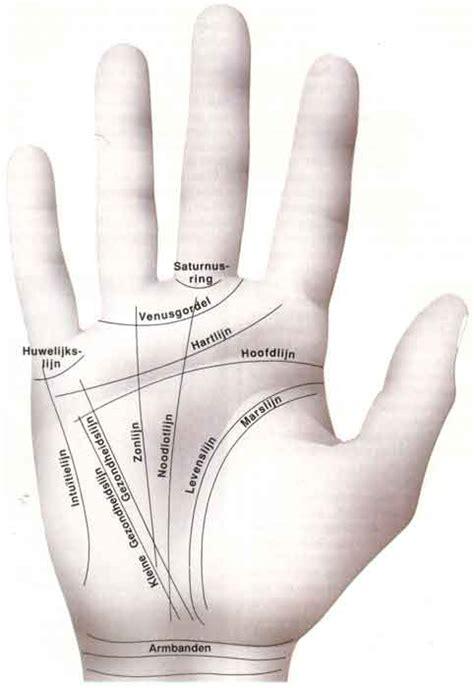 inductor betekenis handen