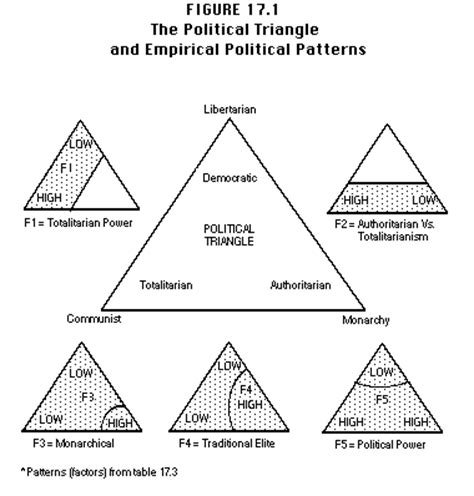 triangle pattern meaning statistics of democide