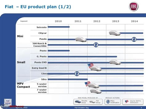 fiat service plan 73 best business model inforgraphic images on