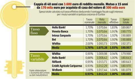 costi acquisto casa costi acquisto casa best tabella comparativa imu con