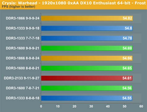 best ddr3 1600 ram for gaming graphics and gaming bridge memory scaling
