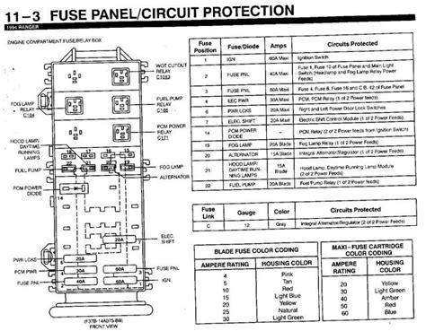 mazda  fuse diagram fuse panel diagram  ford ranger fuse panel  ford