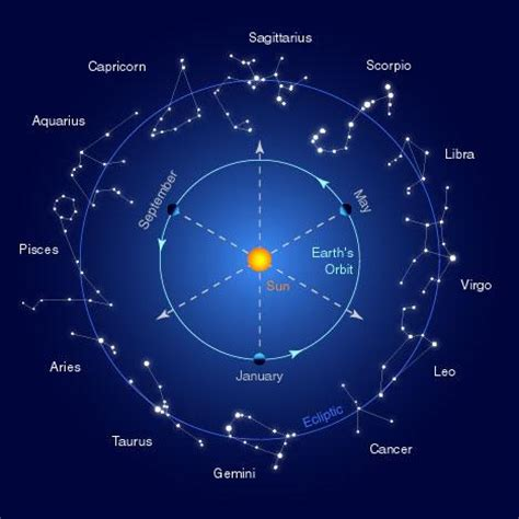 word constellations books myths of the zodiac