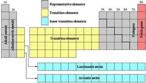 s properties electronic structure and periodicity elements and the
