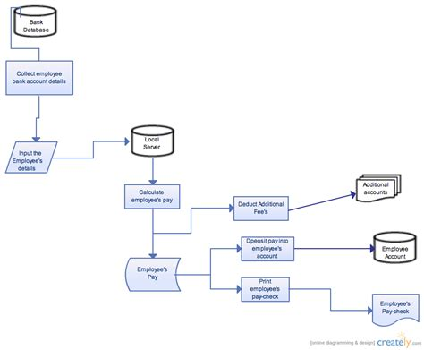 system flowchart exles system flowchart wage calculation payroll system