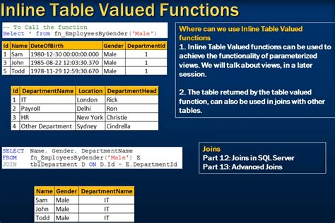 Table Valued Function In Sql Server by Part 15 Scalar User Defined Functions In Sql Server