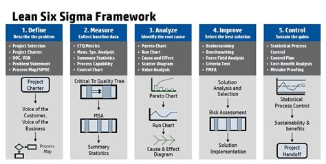 experiment design lean six sigma how to start a process improvement initiative at a public