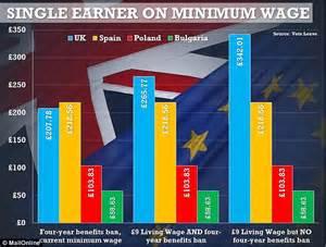 2020 Minimum Wage Uk by George Osborne S 163 9 National Living Wage Will Make Britain