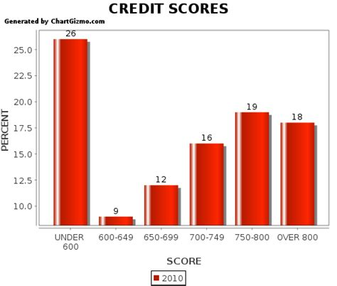 Forum Credit Union Fha Loan Mortgage Approval With 600 Credit Score