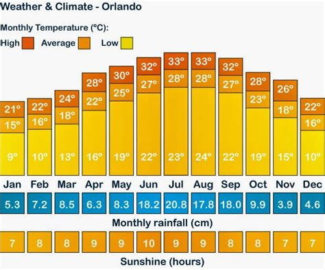 Climate and weather of Orlando   Tips Trip Florida