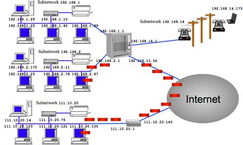 what does network layout mean networking what does hosts per network and number of
