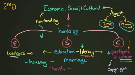 Culture In Economics economic social and cultural rights