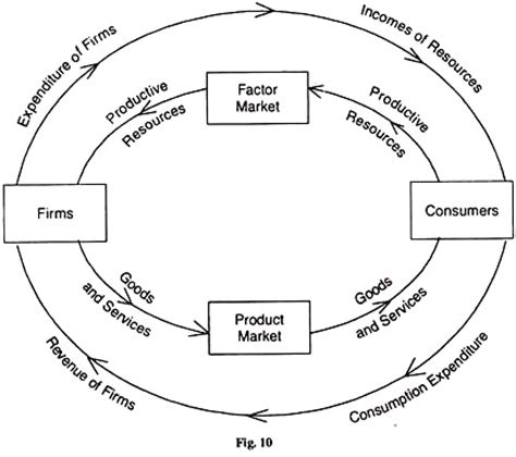 two sector circular flow diagram the circular flow of economic activity