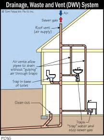Shower drain vent drain waste vent plumbing systems car pictures