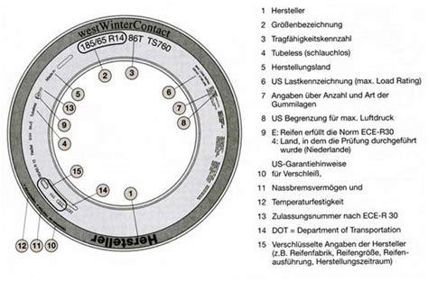 Motorrad Reifen Herstellungsjahr by Profile Teil2