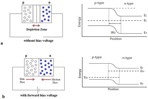 pn junction with diagram high throughput quantum dot based leds intechopen