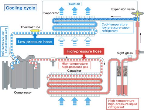air conditioner cycle diagram automotive air conditioning system