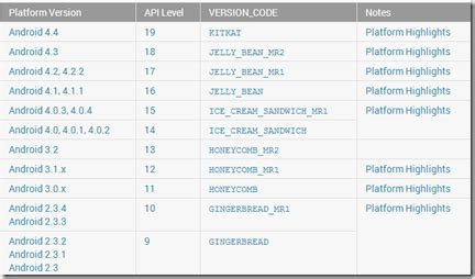 android api versions pem s code 187 platforms platform versions api versions supported features opengl es 2 0