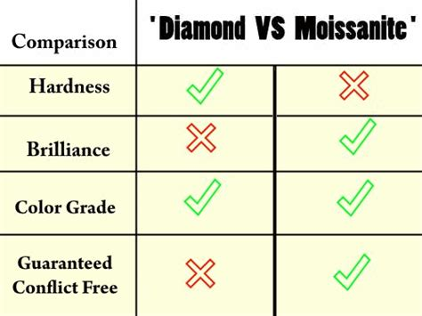 Things To Learn About Diamonds From Loosediamondsreviews by About Moissanite Moissanite Vs Ask