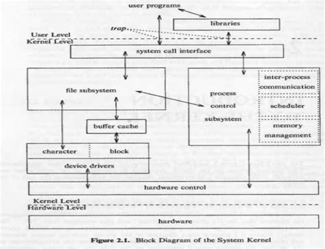 process block diagram in operating system ignou dynamic solver mcs 022 solved assignment operating