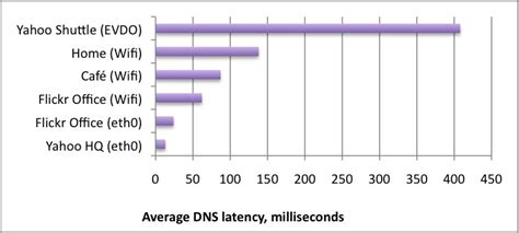 Broadband Ip Address Lookup A Dismal Guide To Dns