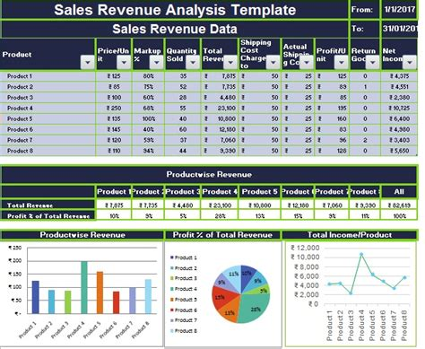 cost of sales template sales revenue analysis excel template exceldatapro