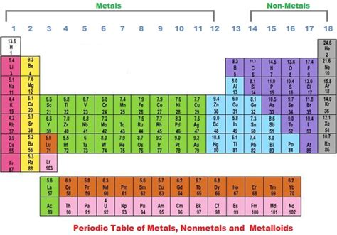 Metalloids Are Located Where On The Periodic Table by Metal Metalloid Nonmetal