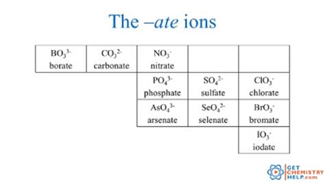 the role of ions in body chemistry bob mccauleys blog periodic table with charges polyatomic ions choice image