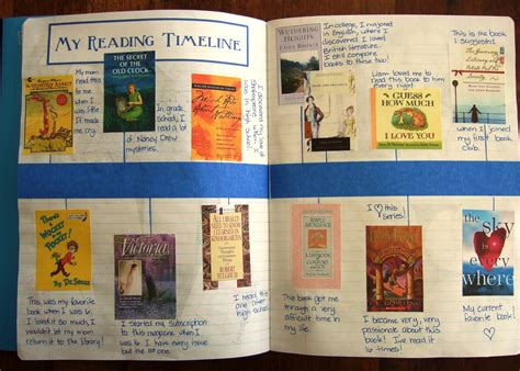 Timeline Book Report Project by The Inspired Classroom Interactive Reading Notebook Post 1