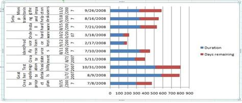 project management using excel gantt chart template project management gantt chart help project management