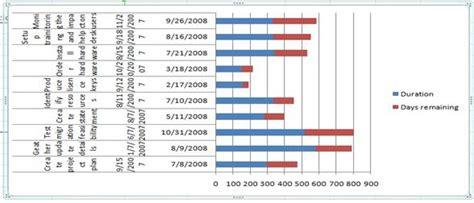 Project Management Using Excel Gantt Chart Template by Project Management Gantt Chart Help Project Management