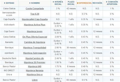 intereses a plazo fijo banco popular banco popular hipotecas interes variable ofertas