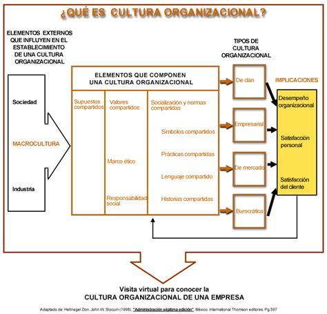 ejemplo de cultura organizacional 3 2 la cultura organizacional formando las tradiciones